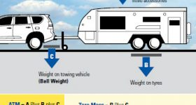 Caravan Towing Weights Explained