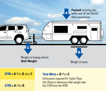 Caravan Weights explained