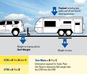 Caravan Weights explained